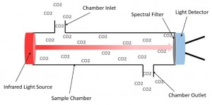 NDIR Simple Schematic (Small)