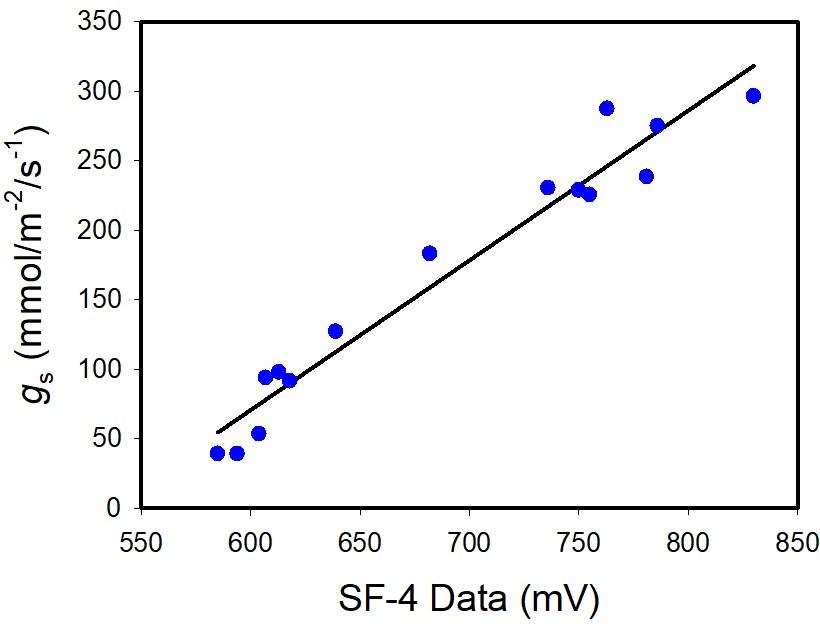 Sap Flow Sensor Calibration