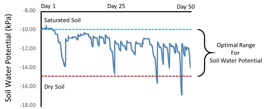 TEROS-21 water potential data