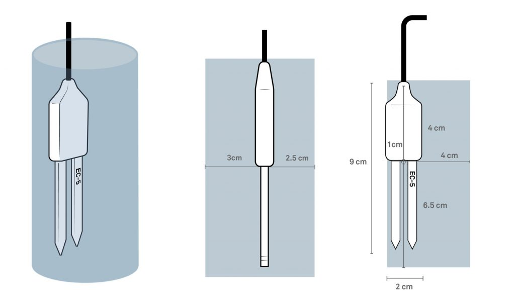 EC-5 soil measurement volume