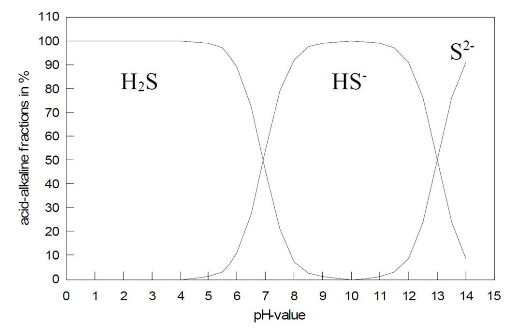 H2S and pH relationship